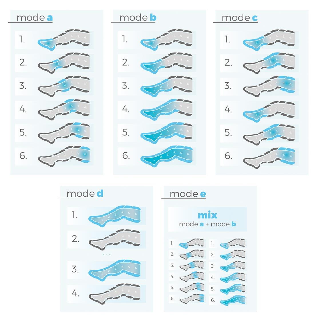 Tryby pracy - aparat do drenażu limfatycznego Move6
